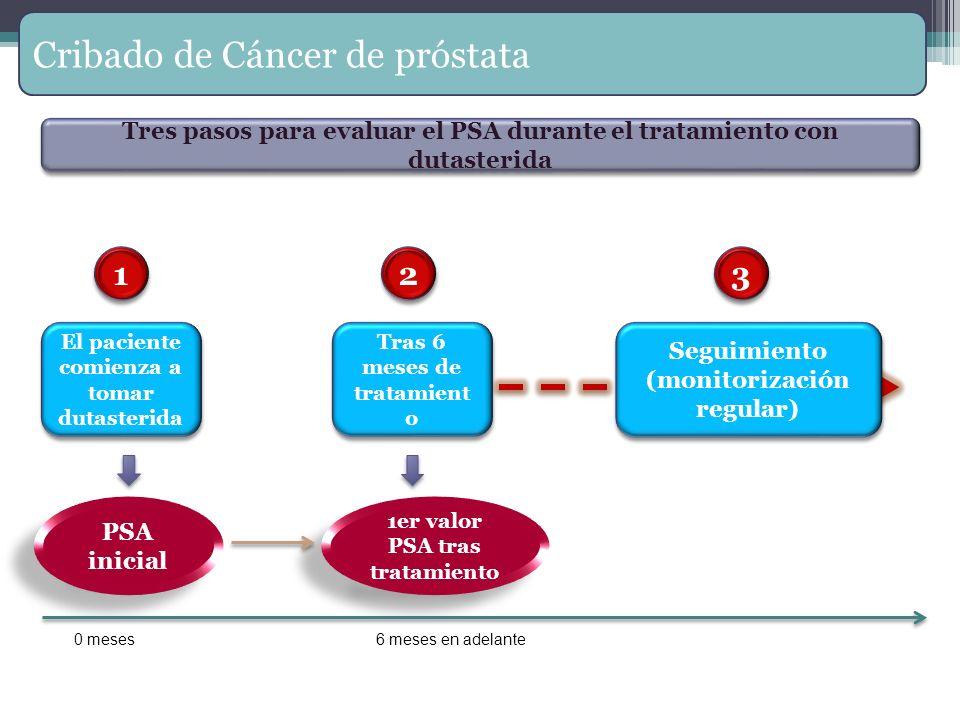 El paciente comienza a tomar dutasterida PSA inicial Tras 6 meses de tratamient o 1er valor PSA tras tratamiento Seguimiento (monitorización regular)