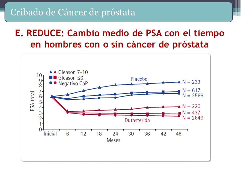 E. REDUCE: Cambio medio de PSA con el tiempo en hombres con o sin cáncer de próstata Cribado de Cáncer de próstata Andriole G, et al. The Effect of Du