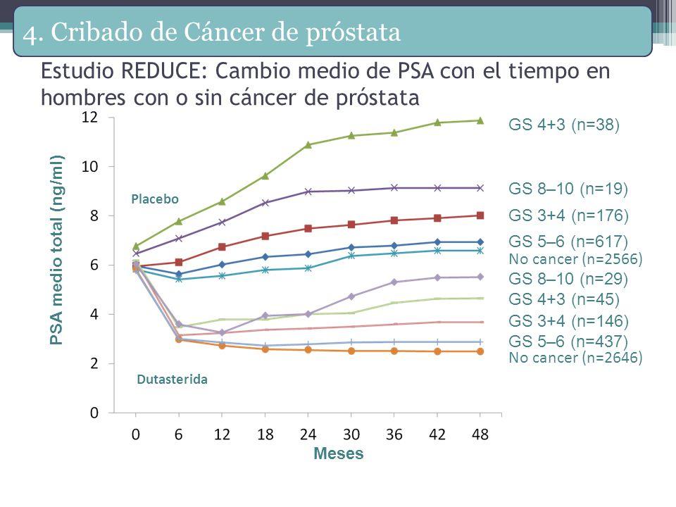Estudio REDUCE: Cambio medio de PSA con el tiempo en hombres con o sin cáncer de próstata Meses PSA medio total (ng/ml) Dutasterida GS 3+4 (n=146) GS