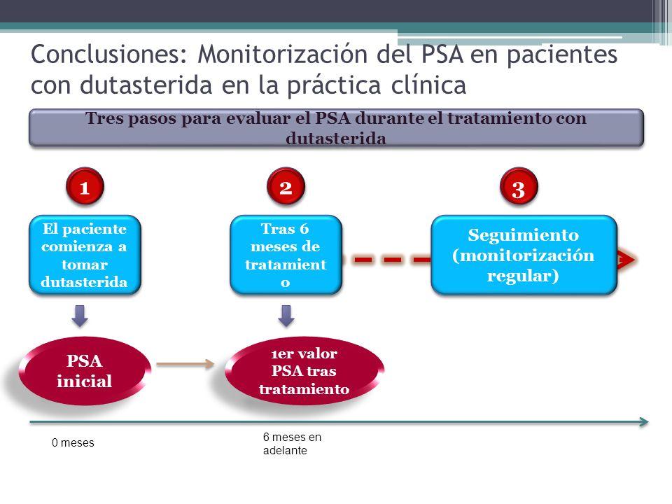 Conclusiones: Monitorización del PSA en pacientes con dutasterida en la práctica clínica El paciente comienza a tomar dutasterida PSA inicial Tras 6 m