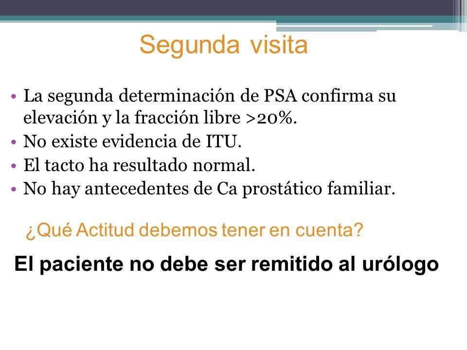 ¿Qué Actitud debemos tener en cuenta? La segunda determinación de PSA confirma su elevación y la fracción libre >20%. No existe evidencia de ITU. El t