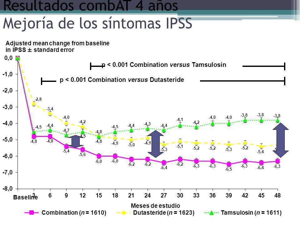 Resultados combAT 4 años Mejoría de los síntomas IPSS Baseline Adjusted mean change from baseline in IPSS ± standard error Meses de estudio Tamsulosin