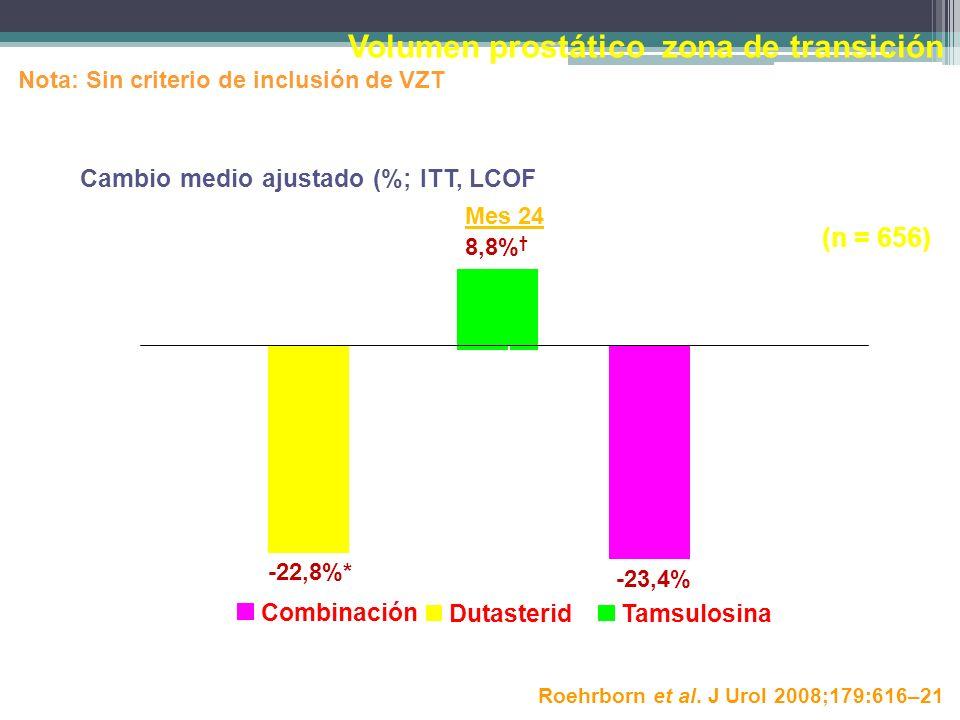 -22,8%* 8,8% -23,4% -30 -25 -20 -15 -10 -5 0 5 10 15 Mes 24 Volumen prostático zona de transición Nota: Sin criterio de inclusión de VZT Cambio medio
