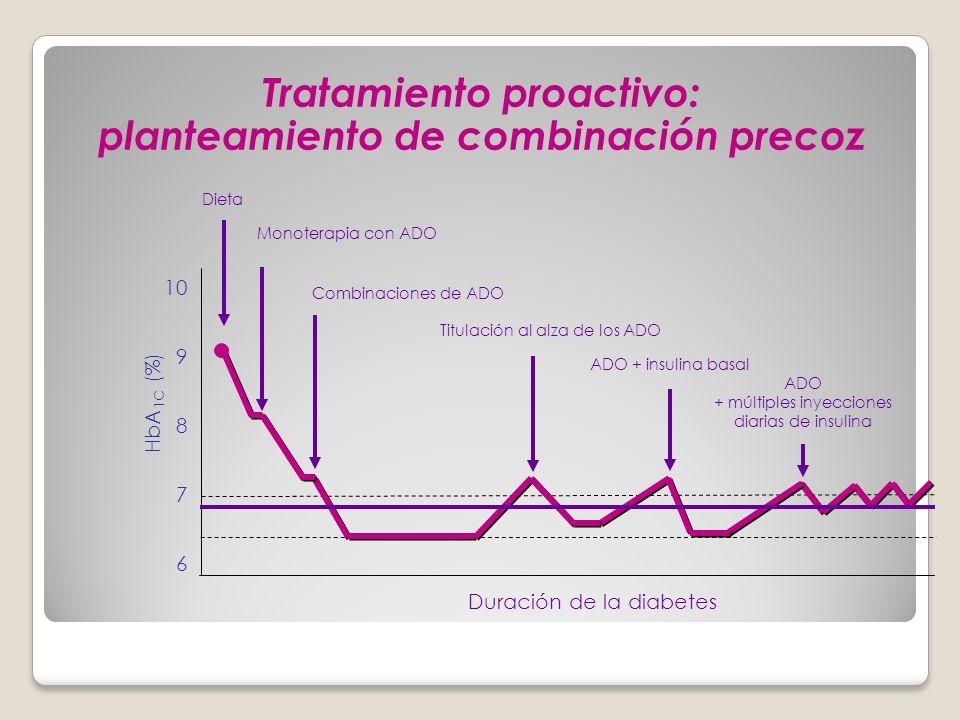 Duración de la diabetes ADO + insulina basal ADO + múltiples inyecciones diarias de insulina Dieta Monoterapia con ADO Combinaciones de ADO Titulación