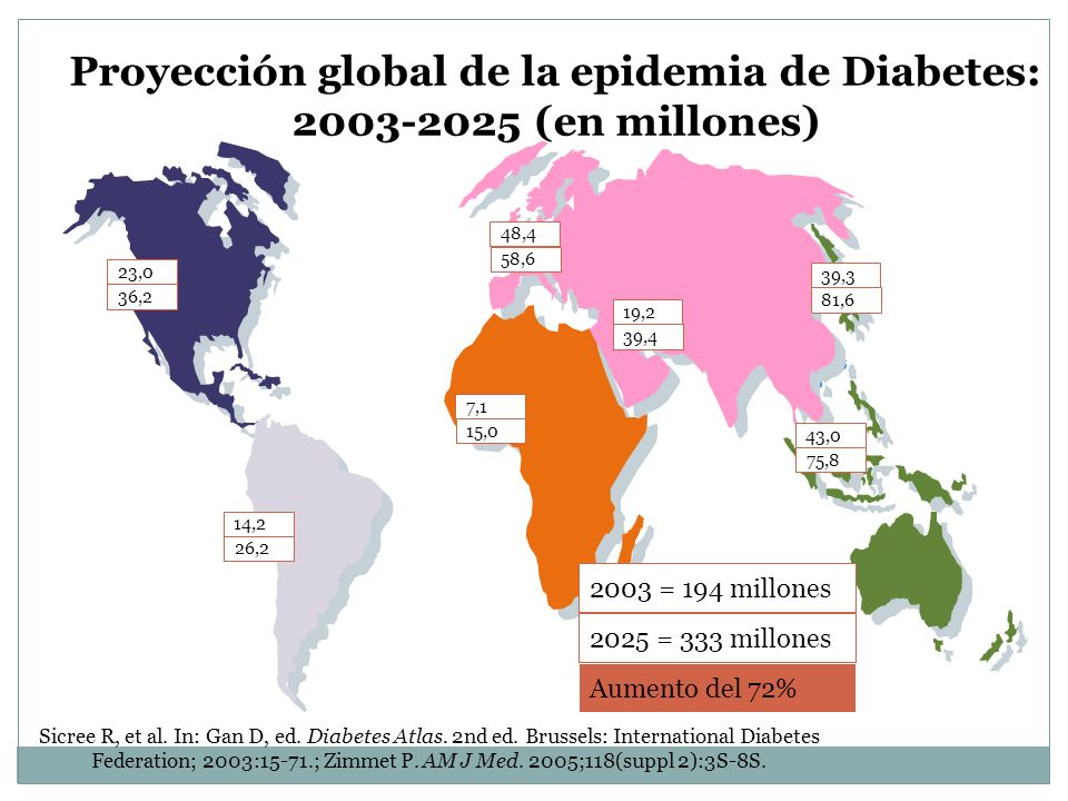 Proyección global de la epidemia de Diabetes: 2003-2025 (en millones) Sicree R, et al. In: Gan D, ed. Diabetes Atlas. 2nd ed. Brussels: International