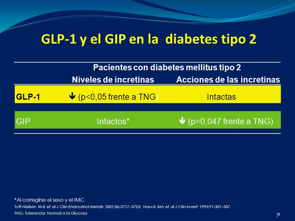 GLP-1 y el GIP en la diabetes tipo 2 31 *Al corregirse el sexo y el IMC Toft-Nielsen M-B et al J Clin Endocrinol Metab 2001;86:3717–3723; Nauck MA et