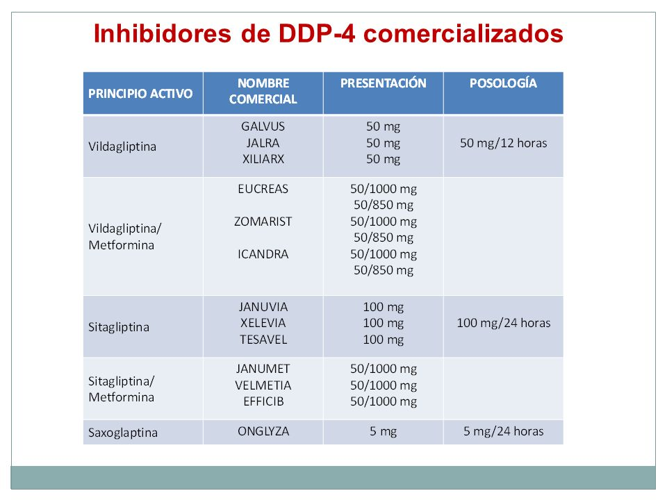 Inhibidores de DDP-4 comercializados