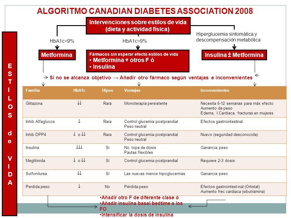 ALGORITMO CANADIAN DIABETES ASSOCIATION 2008 Intervenciones sobre estilos de vida (dieta y actividad física) MetforminaInsulina ± Metformina Fármacos