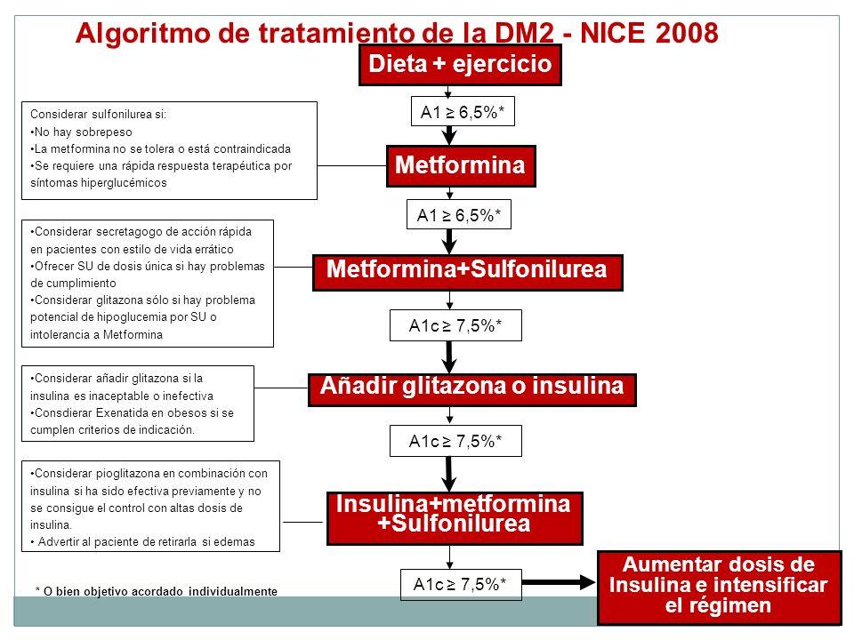 Aumentar dosis de Insulina e intensificar el régimen Dieta + ejercicio A1 6,5%* A1c 7,5%* Algoritmo de tratamiento de la DM2 - NICE 2008 Metformina+Su