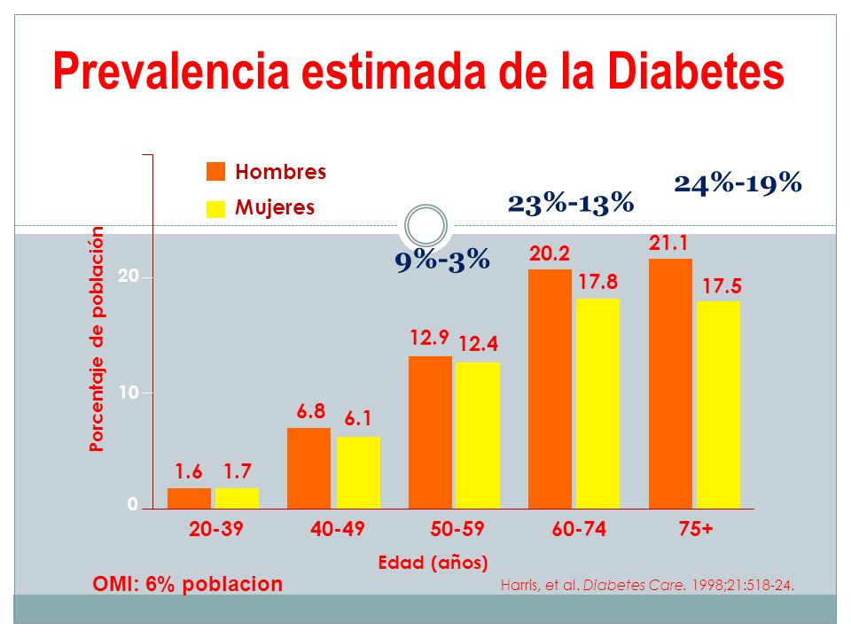 Prevalencia estimada de la Diabetes Harris, et al. Diabetes Care. 1998;21:518-24. 0 10 20 30 75+60-7450-5940-4920-39 Edad (años) 1.61.7 6.8 6.1 12.9 1