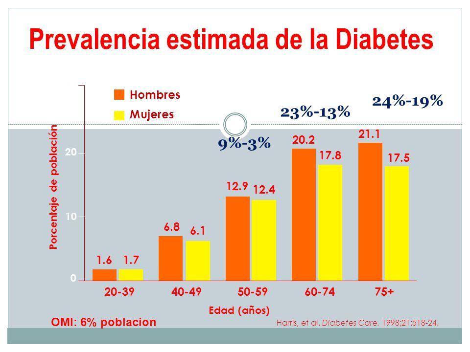 Aumentar dosis de Insulina e intensificar el régimen Dieta + ejercicio A1 6,5%* A1c 7,5%* Algoritmo de tratamiento de la DM2 - NICE 2008 Metformina+Sulfonilurea * O bien objetivo acordado individualmente Añadir glitazona o insulina Insulina+metformina +Sulfonilurea A1c 7,5%* Considerar añadir glitazona si la insulina es inaceptable o inefectiva Consdierar Exenatida en obesos si se cumplen criterios de indicación.