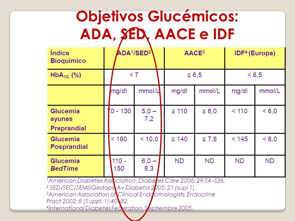 Objetivos Glucémicos: ADA, SED, AACE e IDF Índice Bioquímico ADA 1 /SED 2 AACE 3 IDF 4 (Europa) HbA 1C (%)< 7 6,5< 6,5 mg/dlmmol/Lmg/dlmmol/Lmg/dlmmol