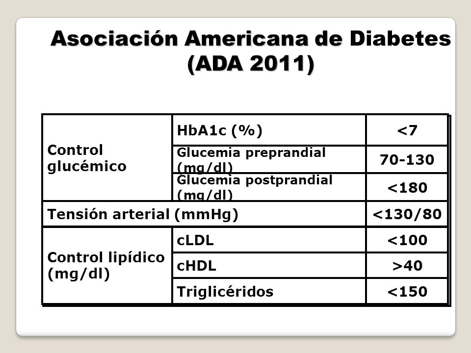 Table 8Summary of glycemic recommendations for adults with diabetes A1C < 7.0%* Preprandial capillary plasma glucose 70–130 mg/dl (3.9–7.2 mmol/l) Peak postprandial capillary plasma glucose 180 mg/dl (10.0 mmol/l) Key concepts in setting glycemic goals: A1C is the primary target for glycemic control Goals should be individualized based on: duration of diabetes age comorbid conditions.