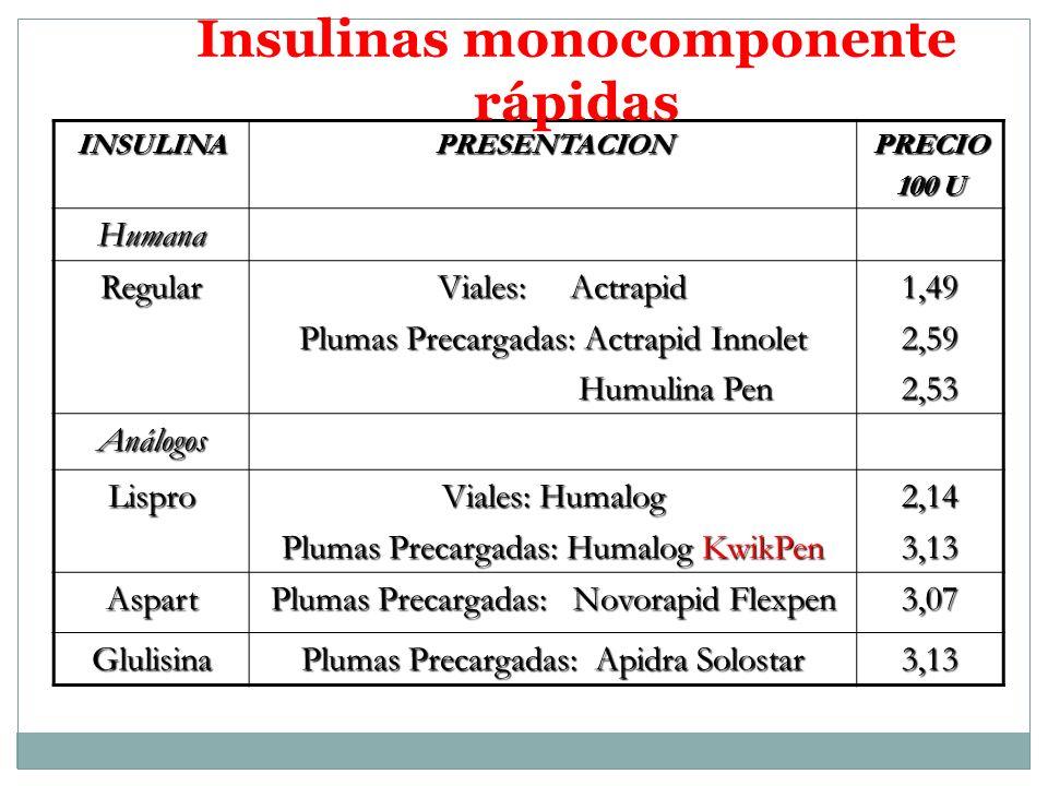 INSULINAPRESENTACIONPRECIO 100 U Humana Regular Viales: Actrapid Viales: Actrapid Plumas Precargadas: Actrapid Innolet Humulina Pen Humulina Pen1,492,