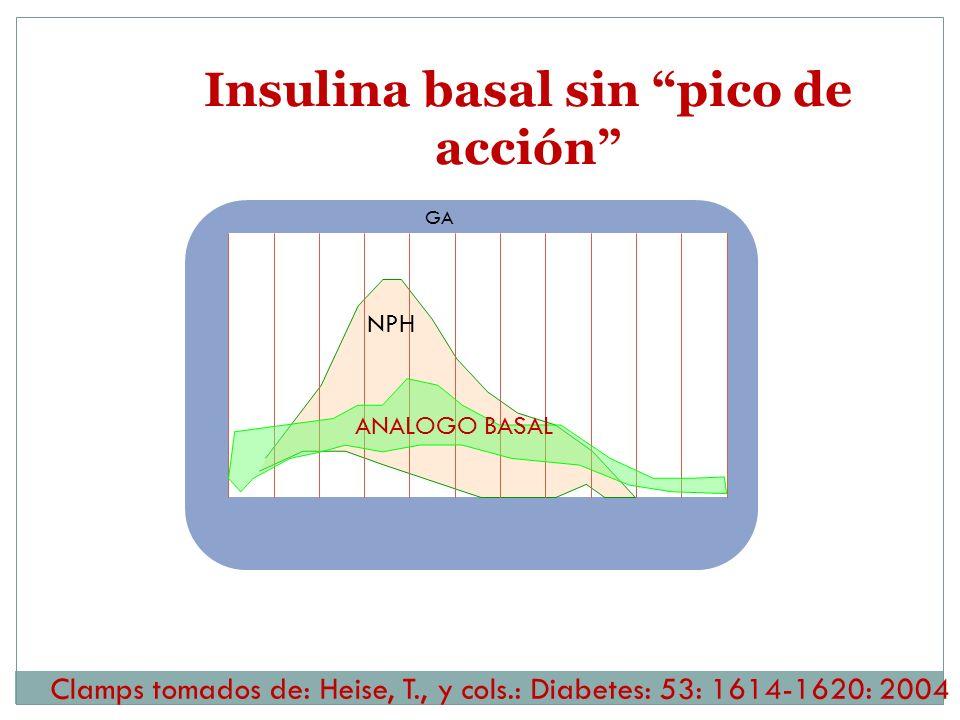 Clamps tomados de: Heise, T., y cols.: Diabetes: 53: 1614-1620: 2004 GA NPH ANALOGO BASAL Insulina basal sin pico de acción