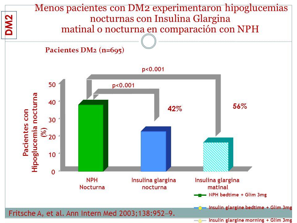 Menos pacientes con DM2 experimentaron hipoglucemias nocturnas con Insulina Glargina matinal o nocturna en comparación con NPH Fritsche A, et al. Ann