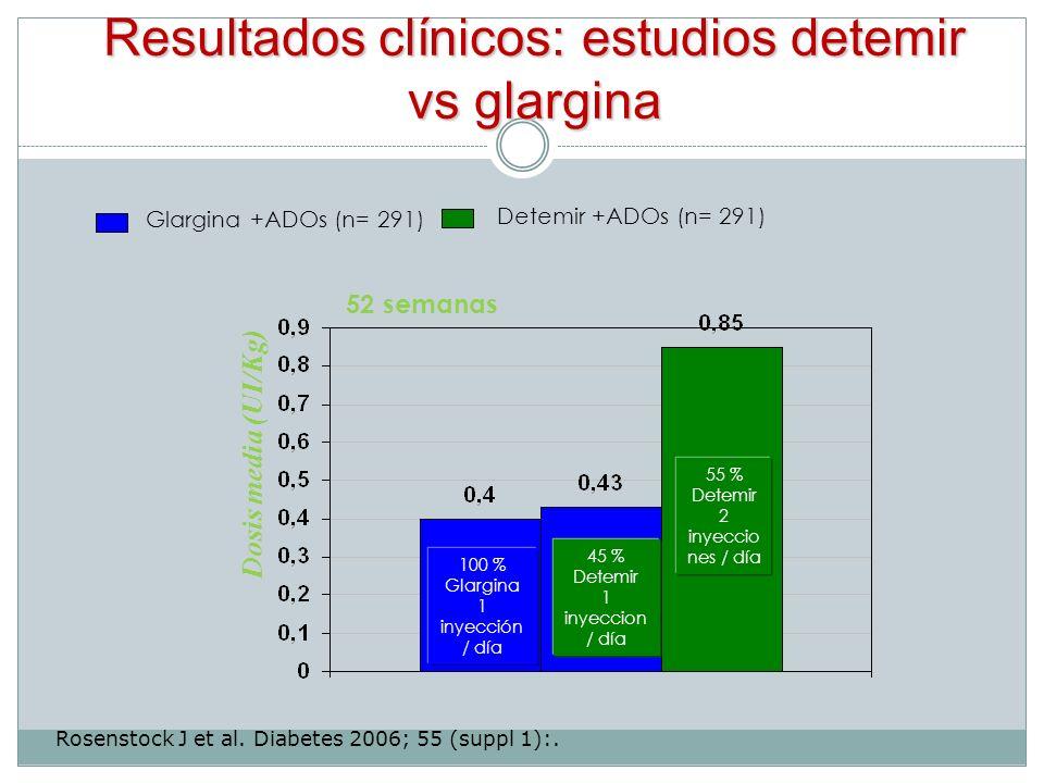 Resultados clínicos: estudios detemir vs glargina Rosenstock J et al. Diabetes 2006; 55 (suppl 1):. Glargina +ADOs (n= 291) Detemir +ADOs (n= 291) 100