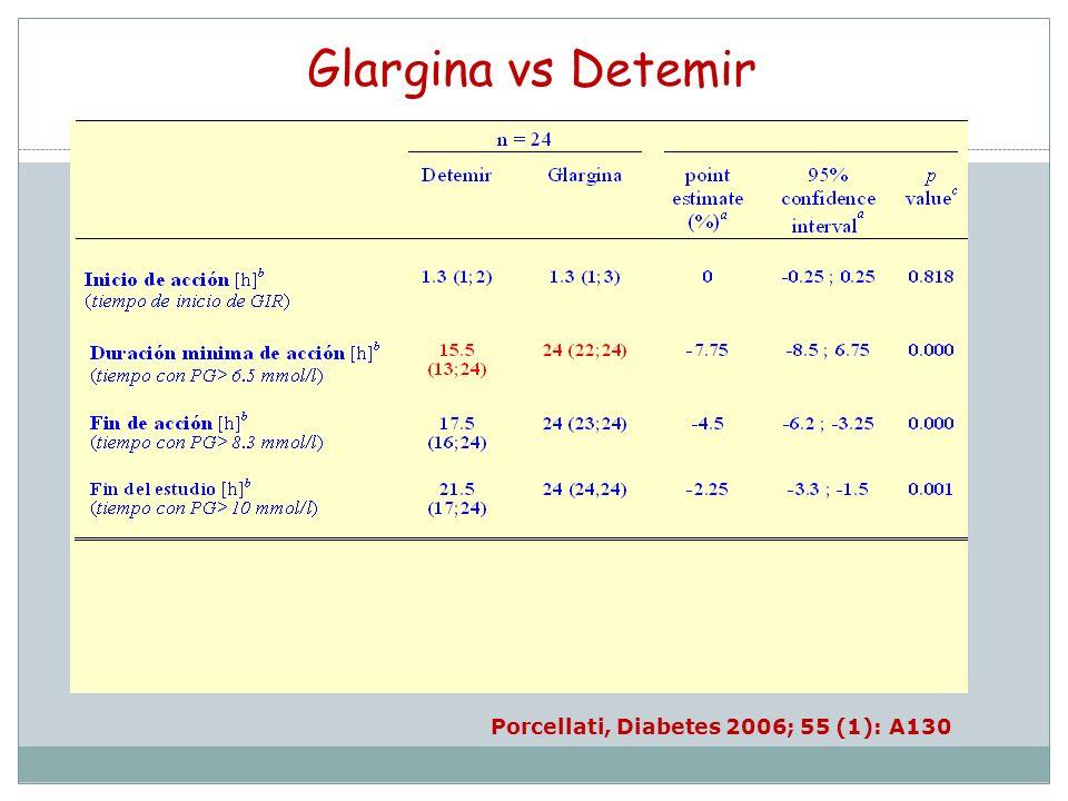 Glargina vs Detemir Porcellati, Diabetes 2006; 55 (1): A130