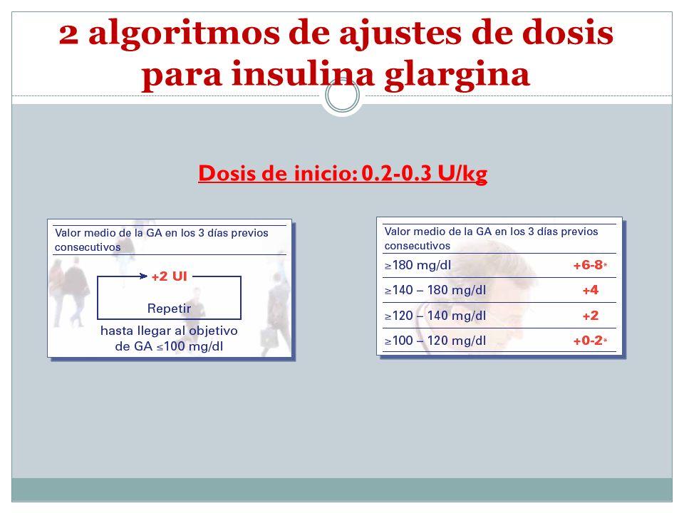 2 algoritmos de ajustes de dosis para insulina glargina Dosis de inicio: 0.2-0.3 U/kg