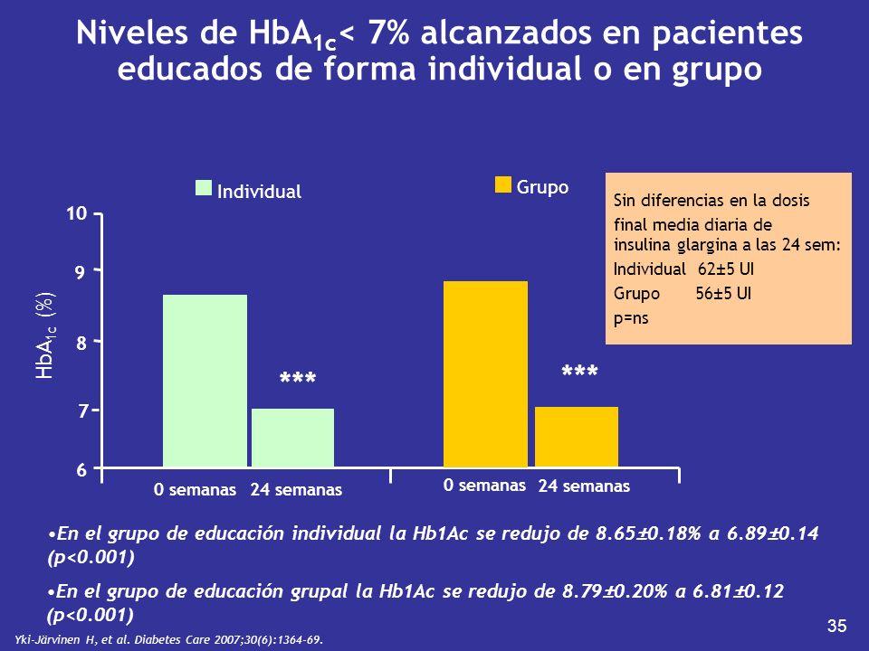 35 Sin diferencias en la dosis final media diaria de insulina glargina a las 24 sem: Individual 62±5 UI Grupo 56±5 UI p=ns Niveles de HbA 1c < 7% alca