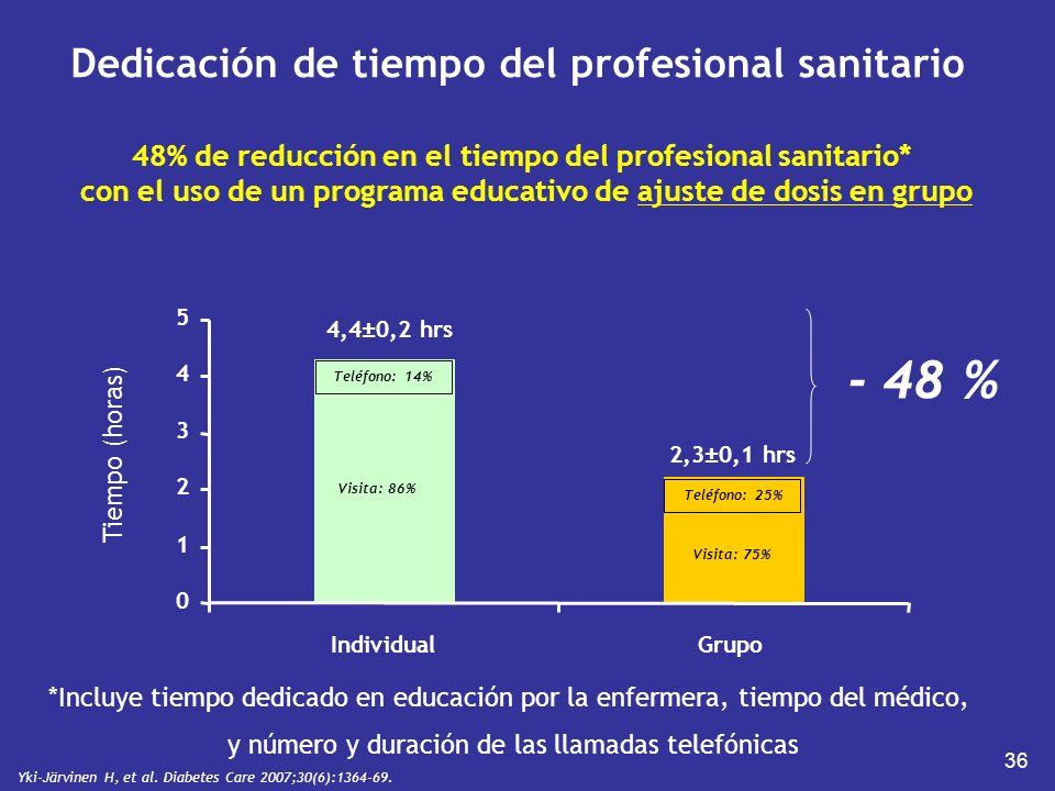 36 Dedicación de tiempo del profesional sanitario 0 1 2 3 4 5 IndividualGrupo Tiempo (horas) 4,4±0,2 hrs 2,3±0,1 hrs *Incluye tiempo dedicado en educa