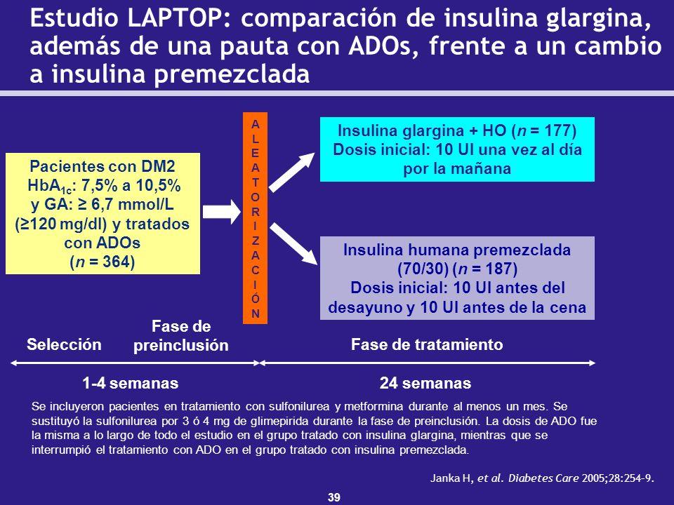 39 ALEATORIZACIÓNALEATORIZACIÓN Pacientes con DM2 HbA 1c : 7,5% a 10,5% y GA: 6,7 mmol/L (120 mg/dl) y tratados con ADOs (n = 364) Insulina glargina +