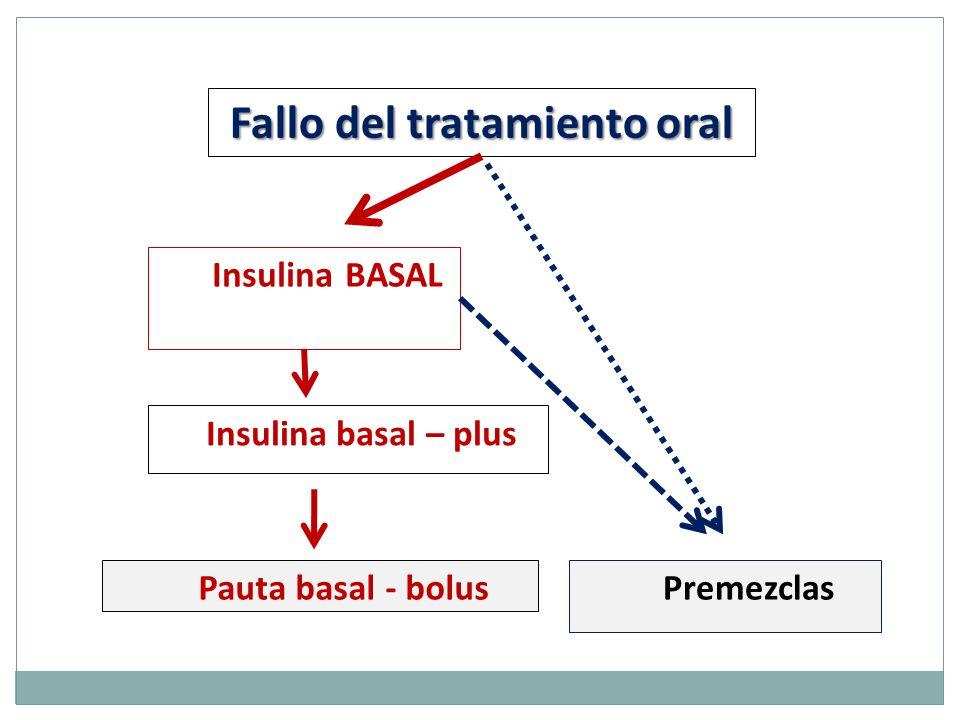 Fallo del tratamiento oral Insulina BASAL Insulina basal – plus Pauta basal - bolusPremezclas