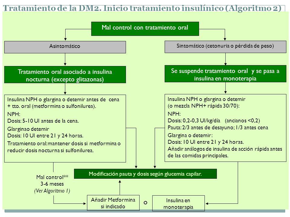Tratamiento de la DM2. Inicio tratamiento insulínico (Algoritmo 2) Se suspende tratamiento oral y se pasa a insulina en monoterapia Sintomático (ceton