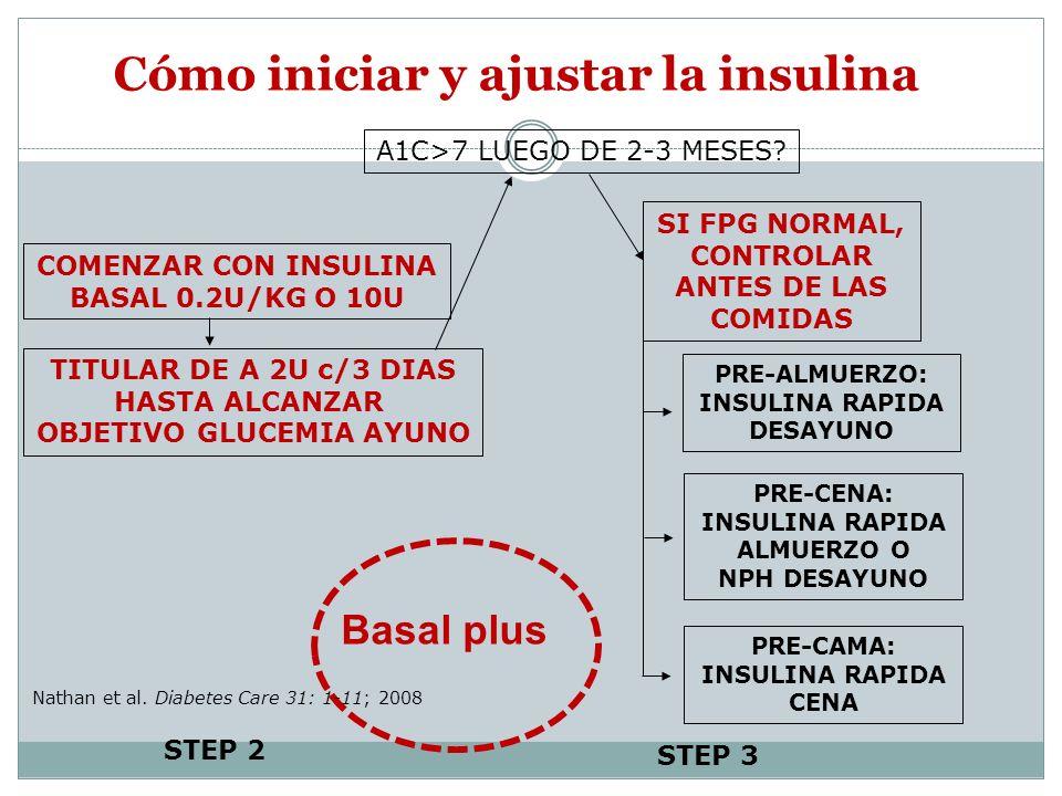 Cómo iniciar y ajustar la insulina A1C>7 LUEGO DE 2-3 MESES? SI FPG NORMAL, CONTROLAR ANTES DE LAS COMIDAS PRE-ALMUERZO: INSULINA RAPIDA DESAYUNO PRE-