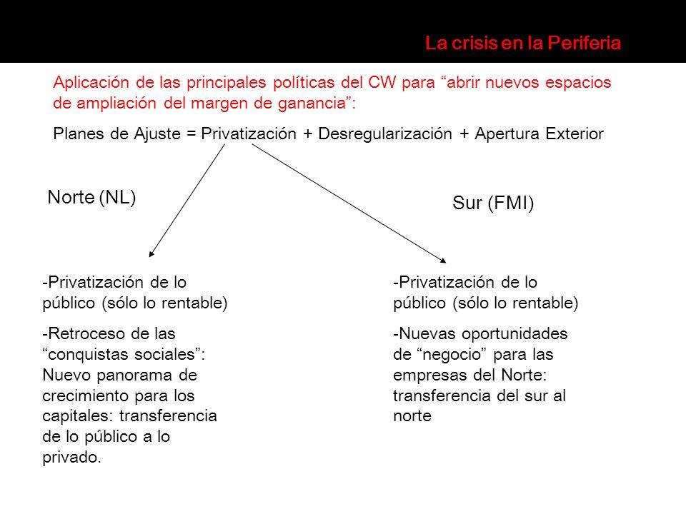 Aplicación de las principales políticas del CW para abrir nuevos espacios de ampliación del margen de ganancia: Planes de Ajuste = Privatización + Des