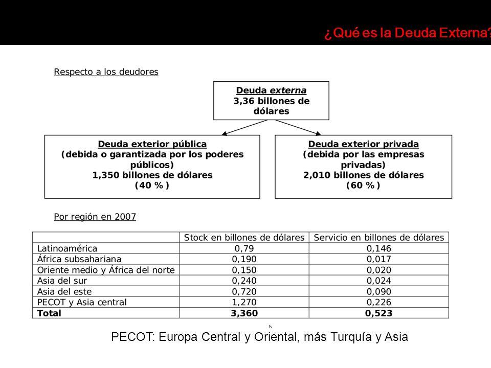 PECOT: Europa Central y Oriental, más Turquía y Asia ¿Qué es la Deuda Externa?