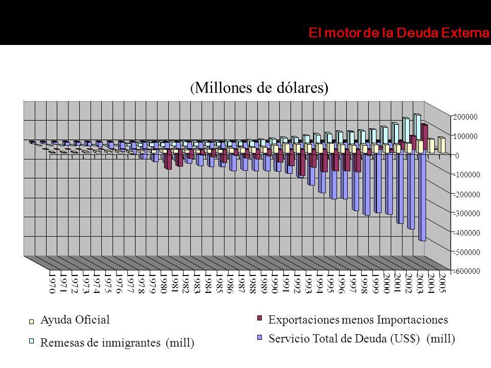 19951996199719981999200020012002200320042005 ( Millones de dólares) Ayuda OficialExportaciones menos Importaciones Remesas de inmigrantes (mill) Servi