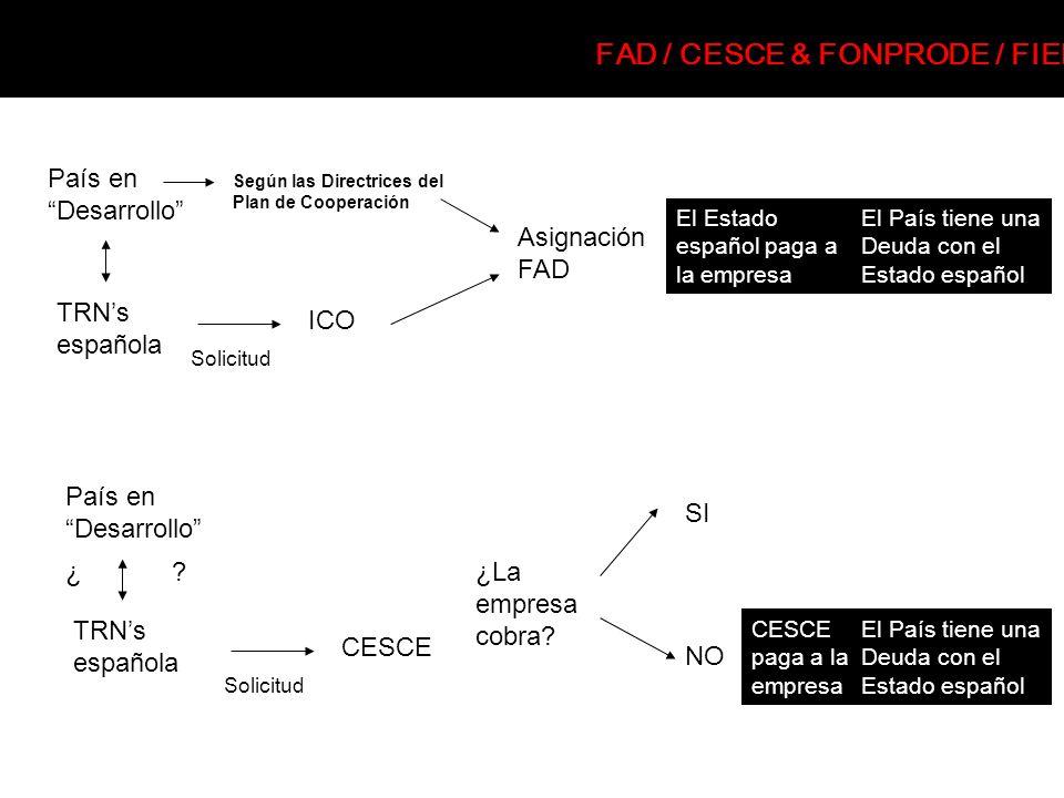 ICO Solicitud País en Desarrollo TRNs española Según las Directrices del Plan de Cooperación El Estado español paga a la empresa El País tiene una Deu