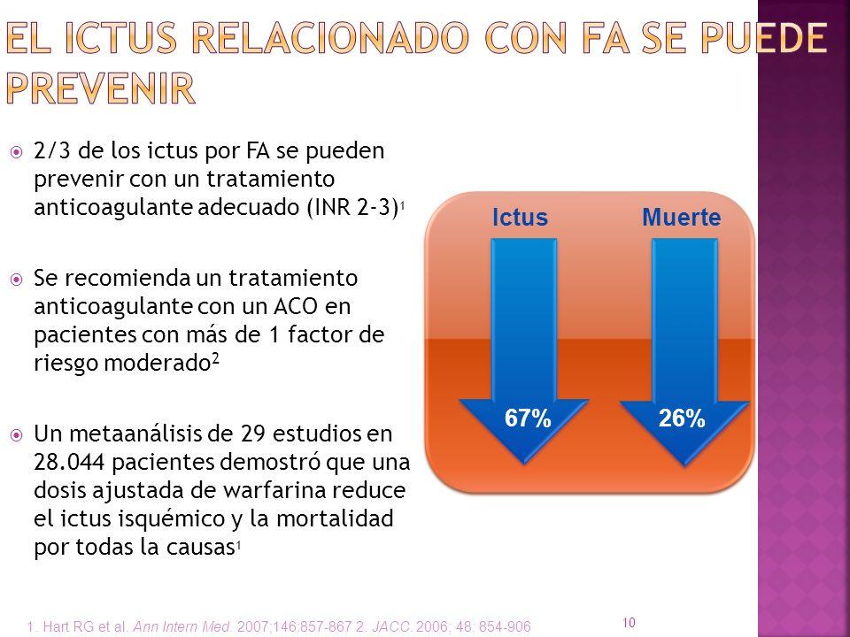 10 2/3 de los ictus por FA se pueden prevenir con un tratamiento anticoagulante adecuado (INR 2-3) 1 Se recomienda un tratamiento anticoagulante con u