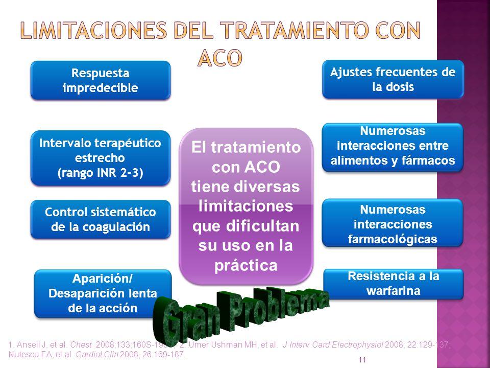 11 Respuesta impredecible Control sistemático de la coagulación Aparición/ Desaparición lenta de la acción Resistencia a la warfarina El tratamiento c