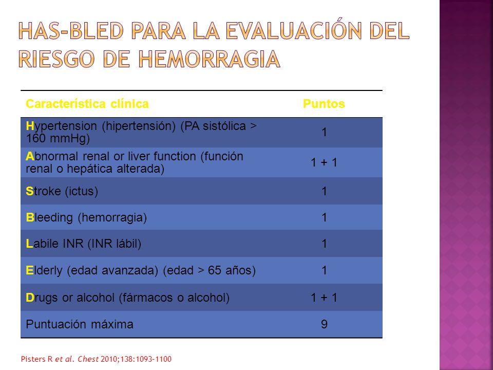 Característica clínicaPuntos Hypertension (hipertensión) (PA sistólica > 160 mmHg) 1 Abnormal renal or liver function (función renal o hepática altera