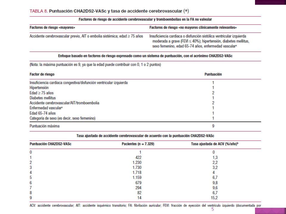 El tratamiento antiagregante plaquetario para la SPAF debe limitarse para los pacientes que rechazan/no pueden tomar AVK/NACO Considerar en pacientes que rechazan ACOS y con bajo riesgo de hemorragia DTAP (AAS/clopidogrel) o con menos efectividad AAS No existe evidencia de un descenso de la mortalidad total o cardiovascular con AAS (ni antiagregantes plaquetarios) en SPAF El tratamiento antiagregante plaquetario (monoterapia con AAS inclusive) plantea un riesgo de hemorragia mayor y de HIC similar a los ACOs, sobre todo en los ancianos Camm AJ et al.