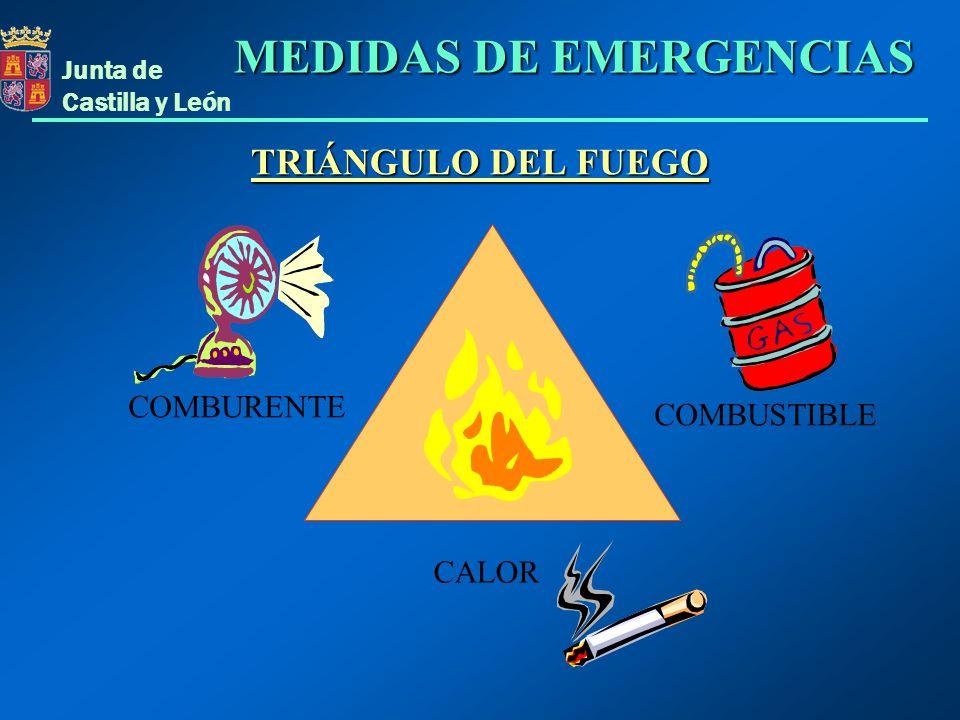 Junta de Castilla y León CALOR COMBUSTIBLE COMBURENTE MEDIDAS DE EMERGENCIAS TRIÁNGULO DEL FUEGO