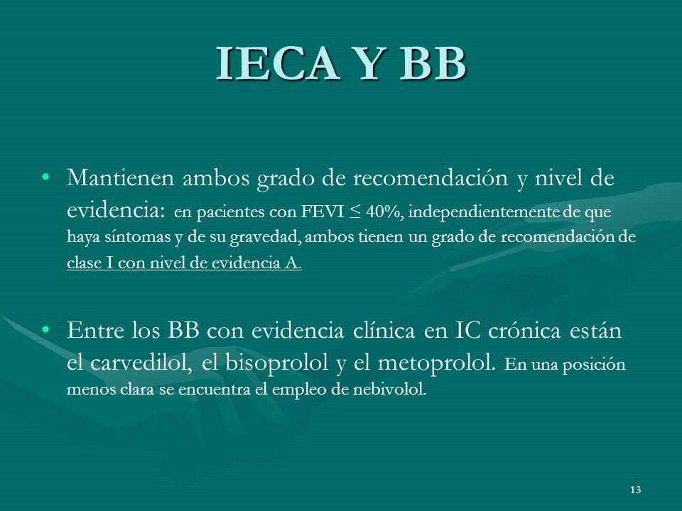 IECA Y BB Mantienen ambos grado de recomendación y nivel de evidencia: en pacientes con FEVI 40%, independientemente de que haya síntomas y de su grav