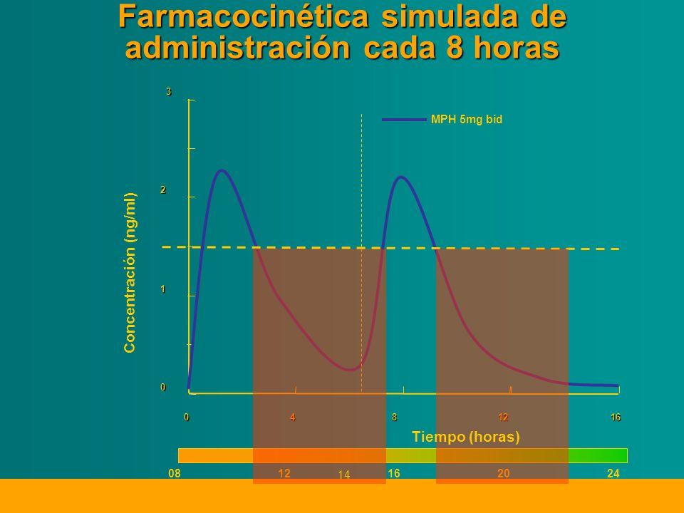 Farmacocinética simulada de administración cada 8 horas 0 1 2 3 04812 Concentración (ng/ml) MPH 5mg bid 16 0812162024 Tiempo (horas) 14