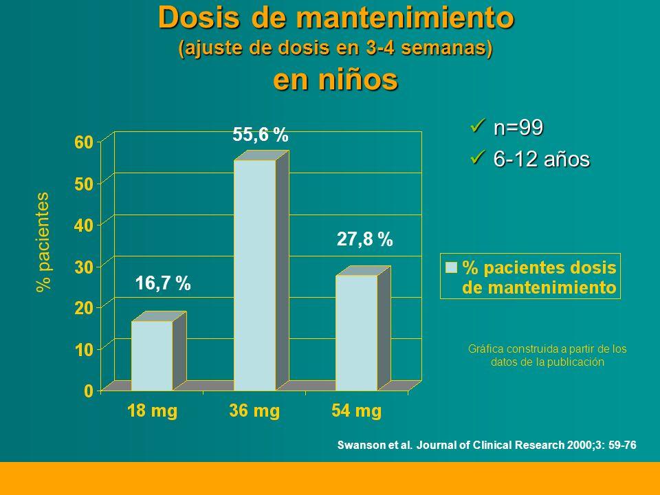 Dosis de mantenimiento (ajuste de dosis en 3-4 semanas) en niños n=99 6-12 años 16,7 % 55,6 % 27,8 % % pacientes Gráfica construida a partir de los datos de la publicación Swanson et al.