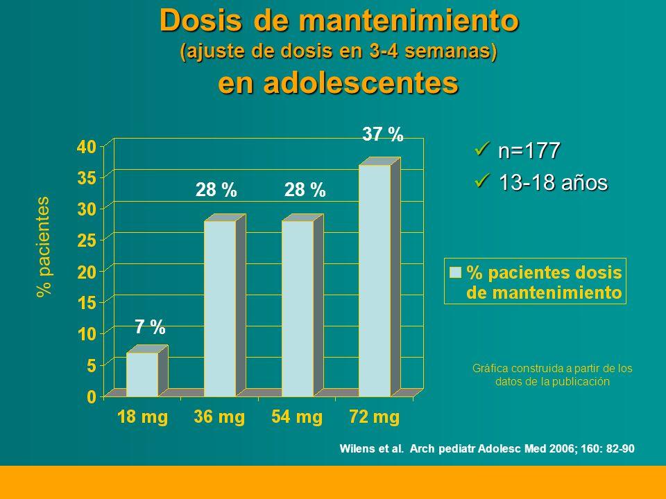 Dosis de mantenimiento (ajuste de dosis en 3-4 semanas) en adolescentes n=177 13-18 años % pacientes 7 % 28 % 37 % 28 % Gráfica construida a partir de los datos de la publicación Wilens et al.