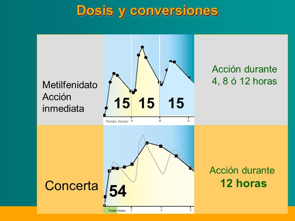 Metilfenidato Acción inmediata Concerta 15 54 Acción durante 4, 8 ó 12 horas Acción durante 12 horas Dosis y conversiones