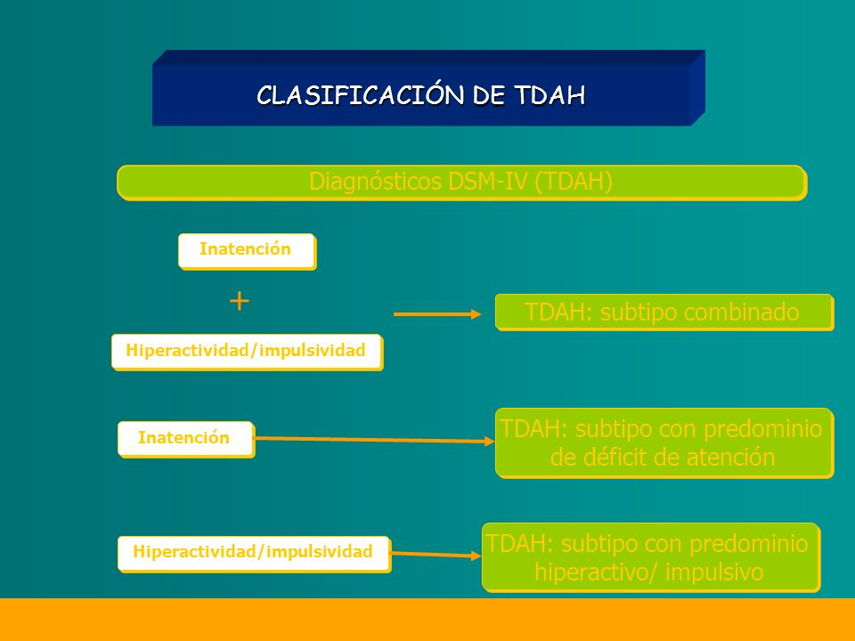 Diagnósticos DSM-IV (TDAH) TDAH: subtipo combinado Inatención Hiperactividad/impulsividad + TDAH: subtipo con predominio de déficit de atención TDAH: subtipo con predominio de déficit de atención Inatención TDAH: subtipo con predominio hiperactivo/ impulsivo Hiperactividad/impulsividad CLASIFICACIÓN DE TDAH