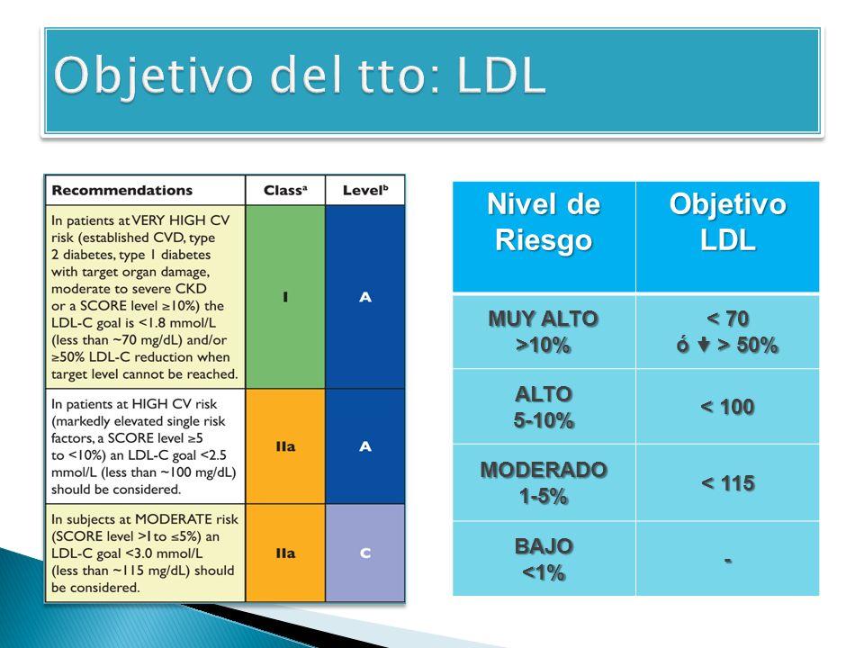 Nivel de Riesgo Objetivo LDL MUY ALTO >10% < 70 ó > 50% ALTO5-10% < 100 MODERADO1-5% < 115 BAJO<1%-