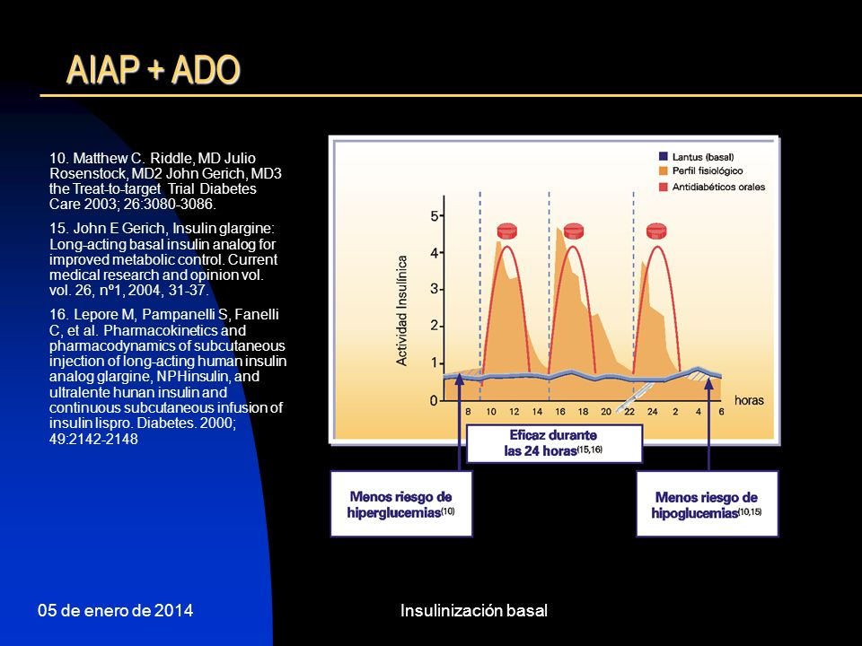 05 de enero de 2014Insulinización basal ESTUDIO Yki Järvinen H Menos hipoglucemias con GLARGINA vs NPH 6004002000 Episodios/100 pacientes-año Insulina NPH Insulina glargina 420 142 522 238 HipoglucemiastotalesconfirmadasHipoglucemiasnocturnasconfirmadas P=0,01 P=0,001 Diabetes tipo 2 Yki-Järvinen H et al.