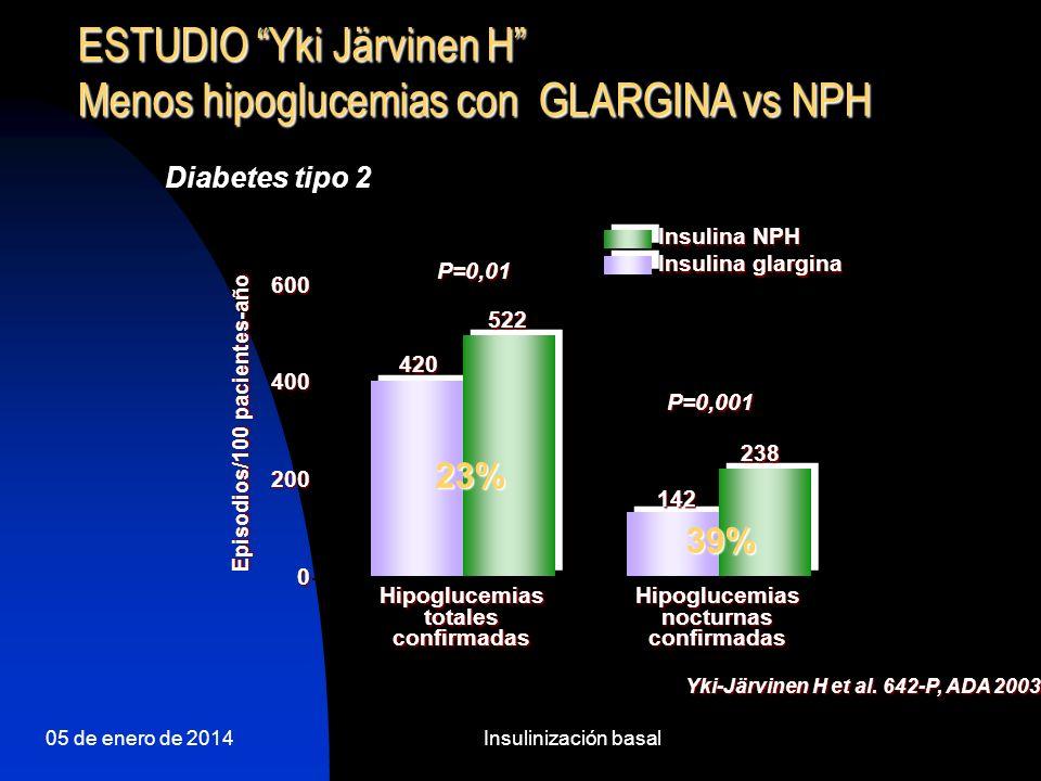 05 de enero de 2014Insulinización basal Hipoglucemias nocturnas GLARGINA vs NPH 50% 40% 30% 20% 10% 0% Pacientes (%) 17% 23% 38% p<0,001 NPH al acostarse Glargina al acostarse Glargina por la mañana Reducción de hipoglucemias nocturnas: Glargina por la mañana: 56% Glargina al acostarse: 42% Diabetes tipo 2