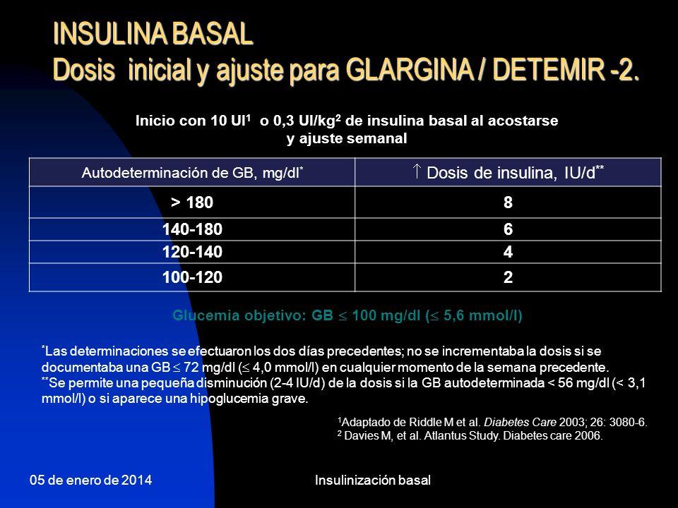 05 de enero de 2014Insulinización basal Insulina glargina Seguimiento de la terapia La dosis debe incrementarse progresivamente con el fin de alcanzar el objetivo La dosis, por término medio, es de 0,3-0,6 UI/kg; pero con amplias variaciones individuales Estudio Treat to Target: la dosis media para insulina glargina fue de 47,2 ± 1,3 UI (el IMC medio fue de 32,5 ± 4,64 kg/m 2 ) Determinar la A1c a intervalos de 3-4 meses Objetivo: alcanzar el objetivo de A1c 7%.