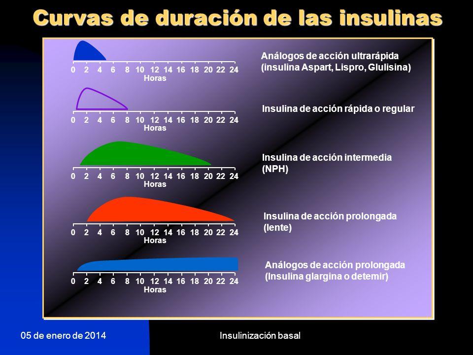 05 de enero de 2014Insulinización basal AIAP + ultrarrápida Los análogos de insulina de acción prolongada proveen el perfil ideal para la insulinoterapia basal