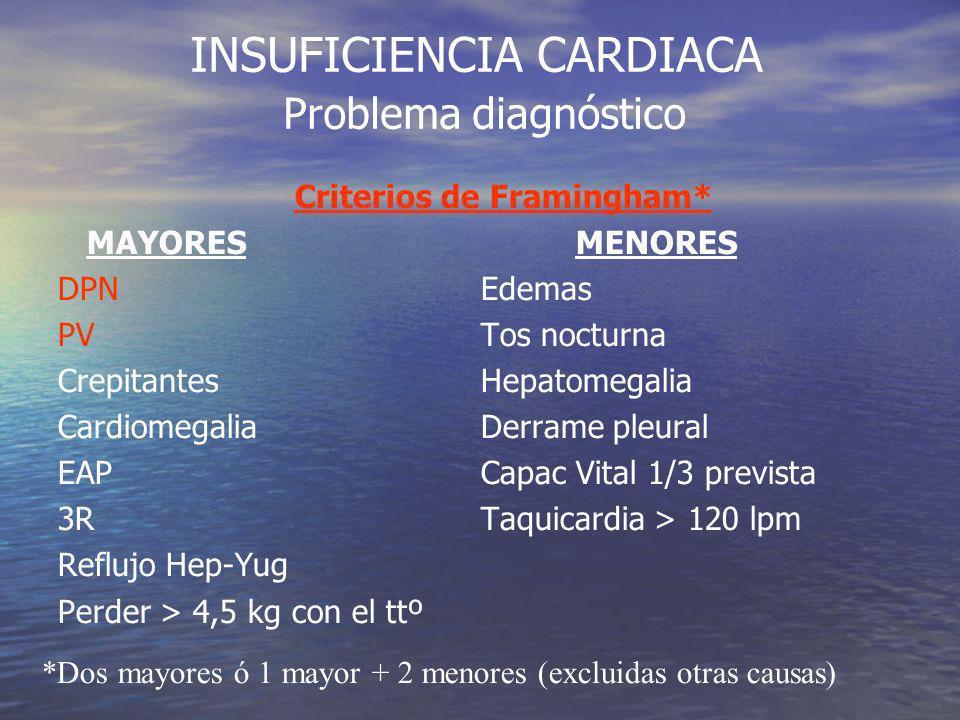 INSUFICIENCIA CARDIACA Problema diagnóstico disnea DISNEA Hria y Exploración (Dco evidente aveces) Rx Tórax CardiacaPulmonarOtras (Obesidad, Anemia, Hipertiroidismo, Psicógena) ECG / ECO Si dudas:Ttº de prueba // BNP